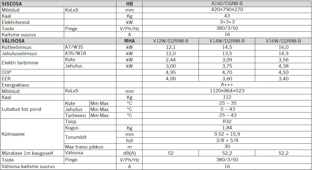 Midea-M-Thermal-Arctic-tehnilised-andmed-12-16-kw