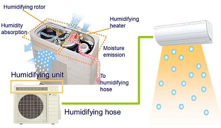 ururu humidifier